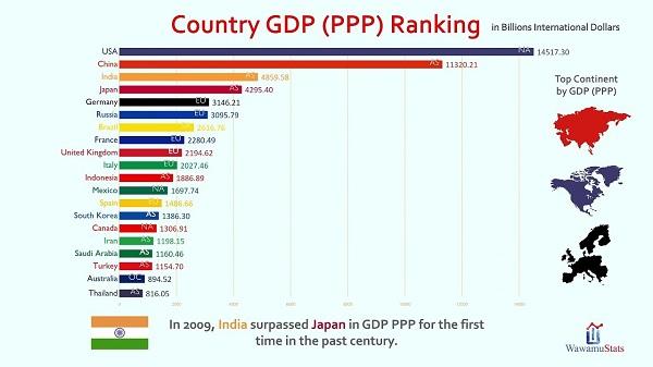 [KIẾN THỨC] GDP PPP là gì? Cách tính, ý nghĩa GDP PPP