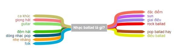 Nhạc ballad là gì?